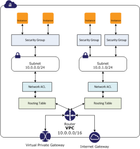 AWS-VPC_VPG_Routing_Network-ACL